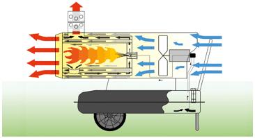 Master Kéményes gázolajos Hőlégbefúvó Működése